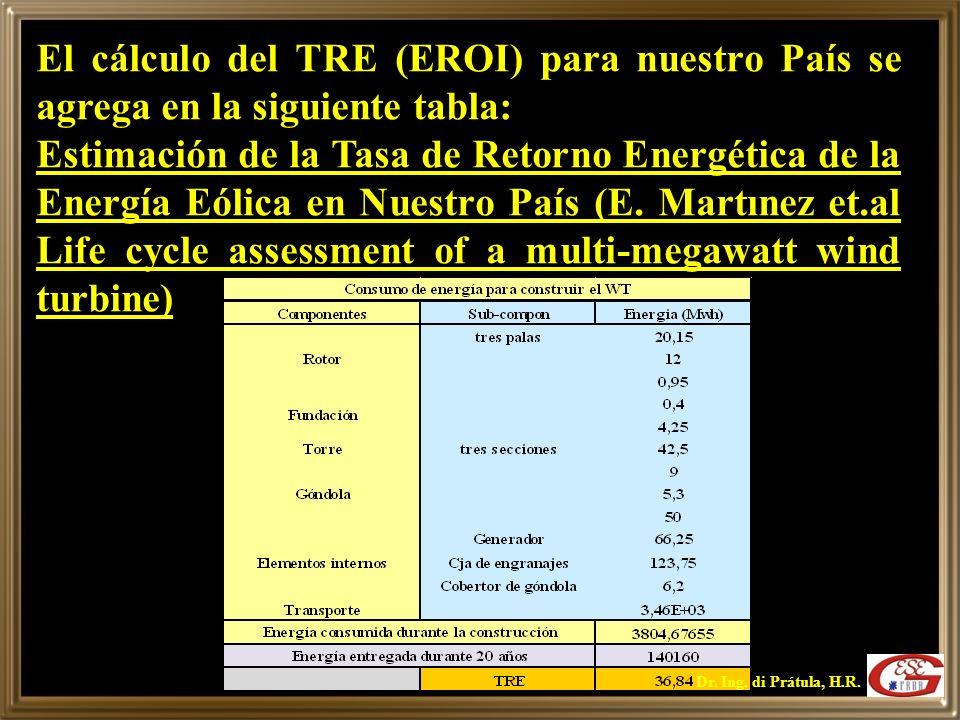 Este valor coincide con las apreciaciones de las referencias (Ida Kubiszewski et.al Meta-analysis of net energy return for wind power systems) y (Manfred Lenzena et al Wind turbines in Brazil and Germany: an example of geographical variability in life-cycle assessment) que dan un valor del EROI para turbinas eólicas de 500 kW (año 2004) en Brasil entre 14.8 y 40 siendo el menor valor citado para una potencia de 5 Mw (repower).