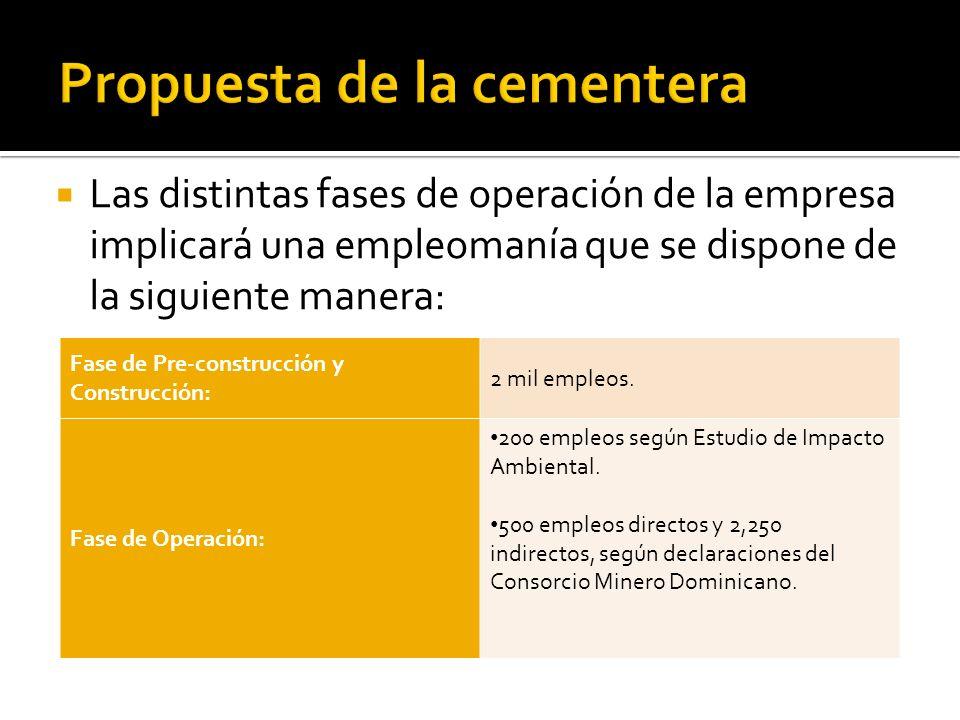 Las distintas fases de operación de la empresa implicará una empleomanía que se dispone de la siguiente manera: Fase de Pre-construcción y Construcció