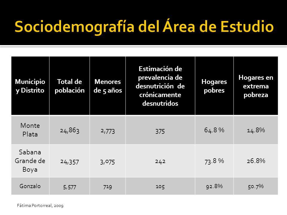 Municipio y Distrito Total de población Menores de 5 años Estimación de prevalencia de desnutrición de crónicamente desnutridos Hogares pobres Hogares