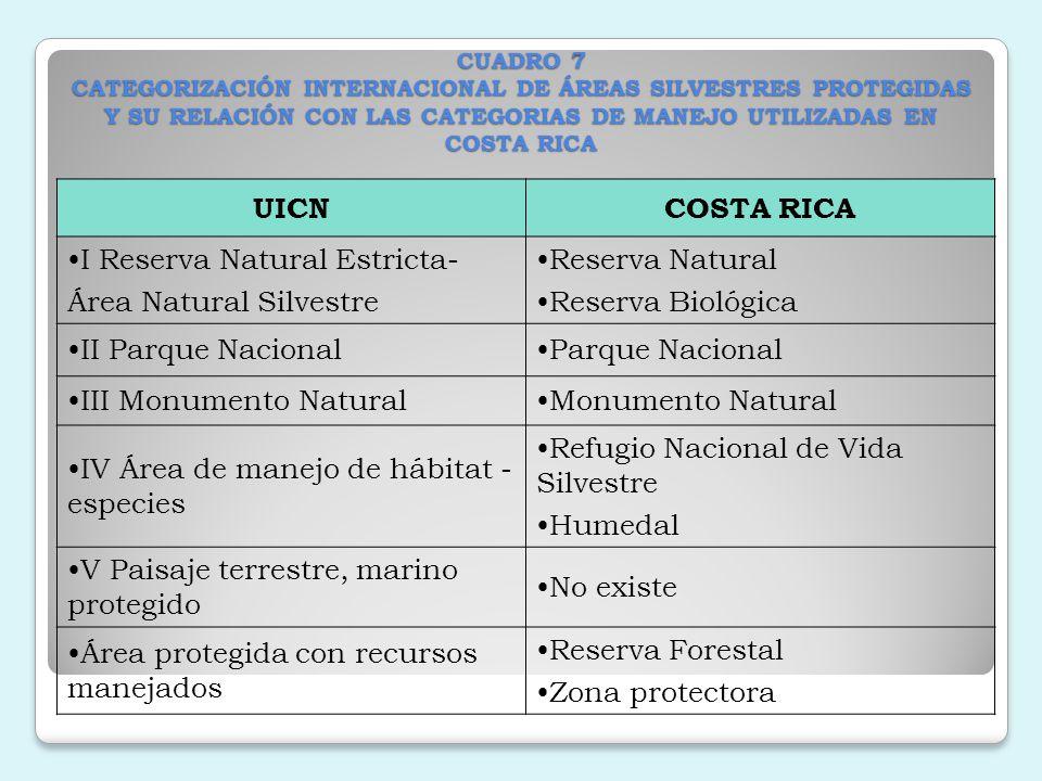 CATEGORIA CANTIDAD Reserva Natural 2 Reserva Biológica 10 Parque Nacional 26 Monumento Natural 1 Refugio Nacional de Vida Silvestre 61 Humedal 15 Reserva Forestal 11 Zona protectora 31