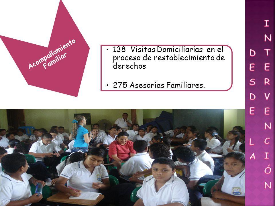 Acompañamiento Familiar 138 Visitas Domiciliarias en el proceso de restablecimiento de derechos 275 Asesorías Familiares.