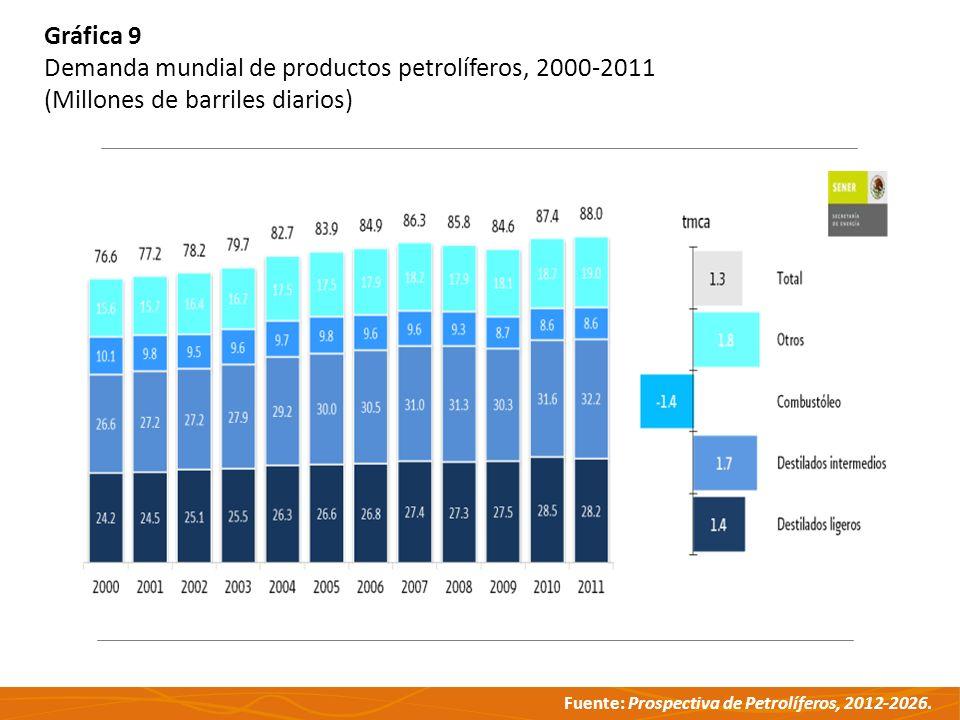 Fuente: Prospectiva de Petrolíferos, 2012-2026. Gráfica 9 Demanda mundial de productos petrolíferos, 2000-2011 (Millones de barriles diarios)