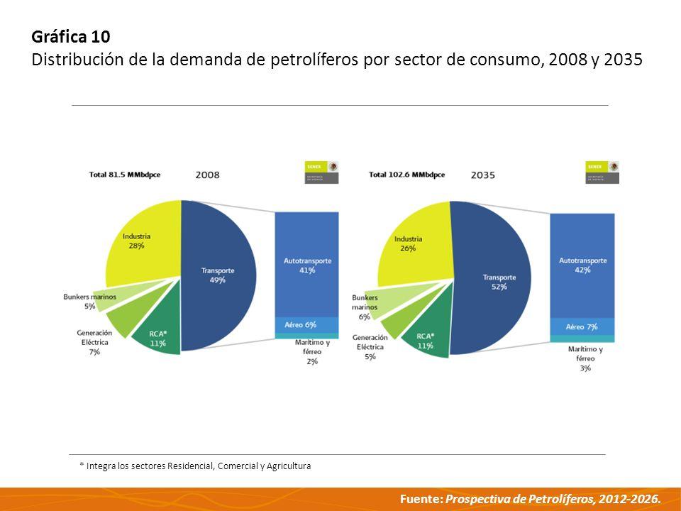 Fuente: Prospectiva de Petrolíferos, 2012-2026. Gráfica 10 Distribución de la demanda de petrolíferos por sector de consumo, 2008 y 2035 * Integra los