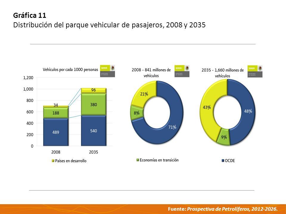 Fuente: Prospectiva de Petrolíferos, 2012-2026. Gráfica 11 Distribución del parque vehicular de pasajeros, 2008 y 2035