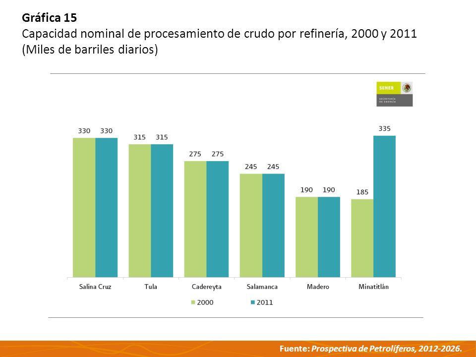 Fuente: Prospectiva de Petrolíferos, 2012-2026. Gráfica 15 Capacidad nominal de procesamiento de crudo por refinería, 2000 y 2011 (Miles de barriles d