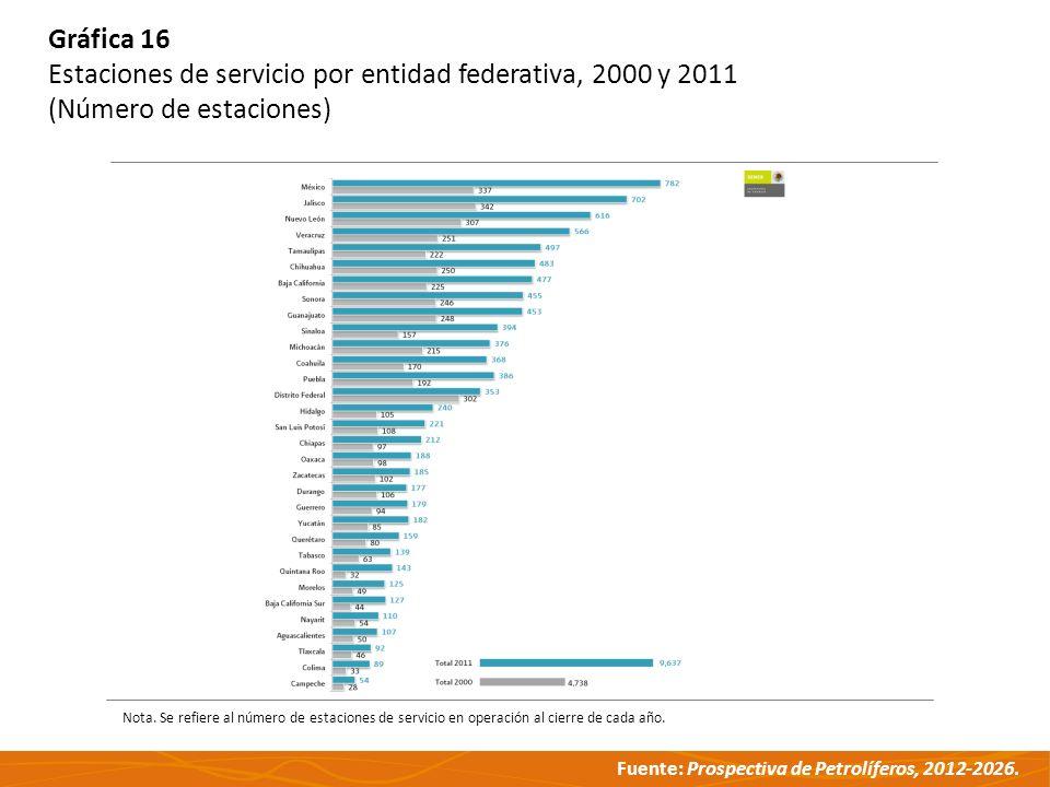 Fuente: Prospectiva de Petrolíferos, 2012-2026. Gráfica 16 Estaciones de servicio por entidad federativa, 2000 y 2011 (Número de estaciones) Nota. Se