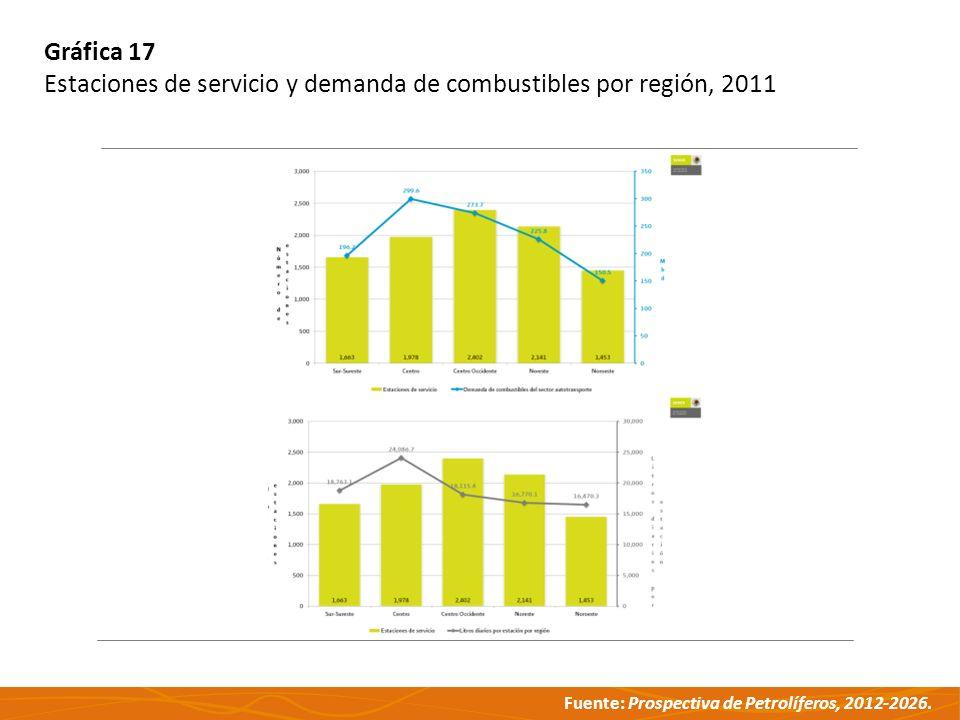 Fuente: Prospectiva de Petrolíferos, 2012-2026. Gráfica 17 Estaciones de servicio y demanda de combustibles por región, 2011