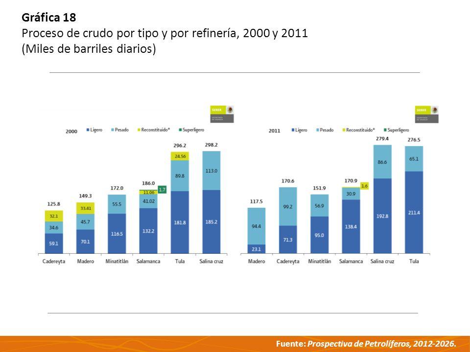 Fuente: Prospectiva de Petrolíferos, 2012-2026. Gráfica 18 Proceso de crudo por tipo y por refinería, 2000 y 2011 (Miles de barriles diarios)
