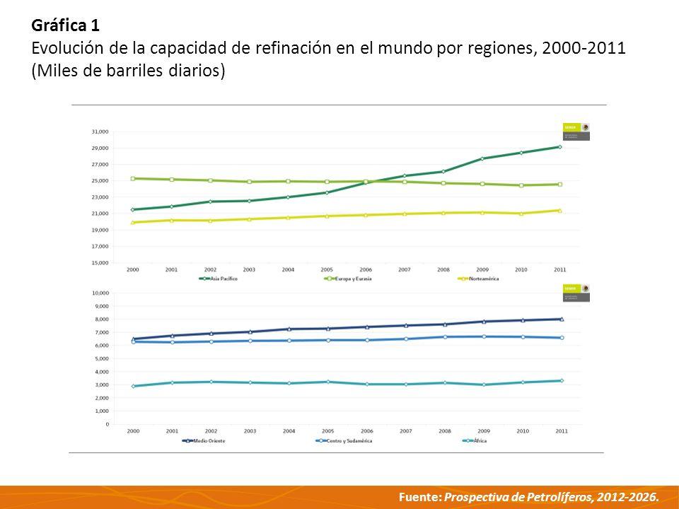 Fuente: Prospectiva de Petrolíferos, 2012-2026. Gráfica 1 Evolución de la capacidad de refinación en el mundo por regiones, 2000-2011 (Miles de barril