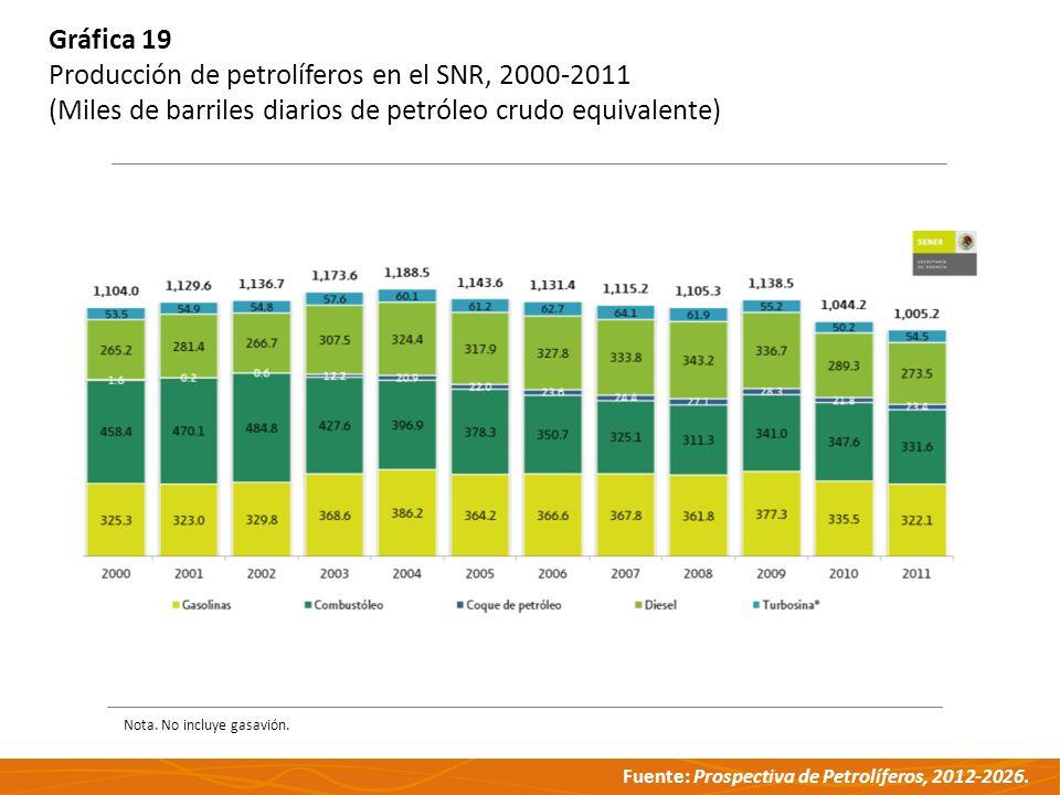 Fuente: Prospectiva de Petrolíferos, 2012-2026. Gráfica 19 Producción de petrolíferos en el SNR, 2000-2011 (Miles de barriles diarios de petróleo crud