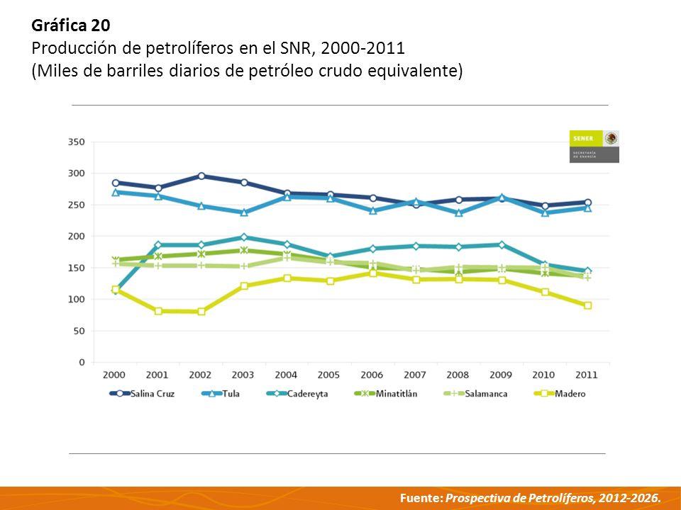 Fuente: Prospectiva de Petrolíferos, 2012-2026. Gráfica 20 Producción de petrolíferos en el SNR, 2000-2011 (Miles de barriles diarios de petróleo crud