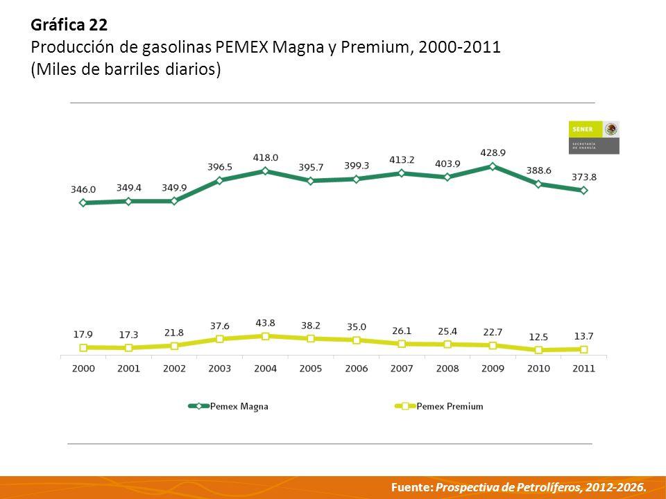 Fuente: Prospectiva de Petrolíferos, 2012-2026. Gráfica 22 Producción de gasolinas PEMEX Magna y Premium, 2000-2011 (Miles de barriles diarios)