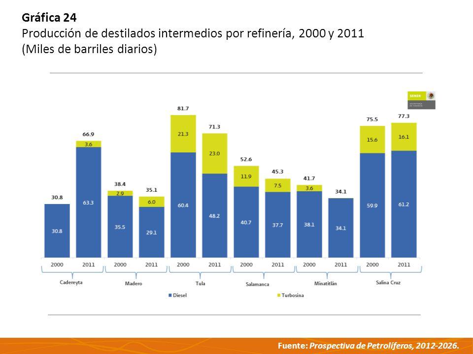 Fuente: Prospectiva de Petrolíferos, 2012-2026. Gráfica 24 Producción de destilados intermedios por refinería, 2000 y 2011 (Miles de barriles diarios)