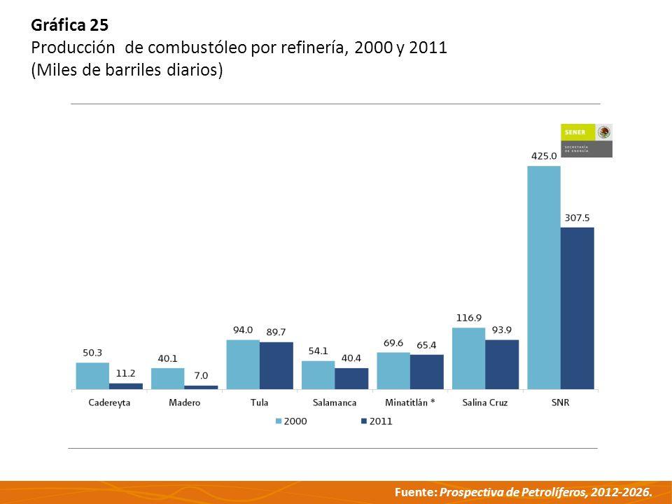 Fuente: Prospectiva de Petrolíferos, 2012-2026. Gráfica 25 Producción de combustóleo por refinería, 2000 y 2011 (Miles de barriles diarios)