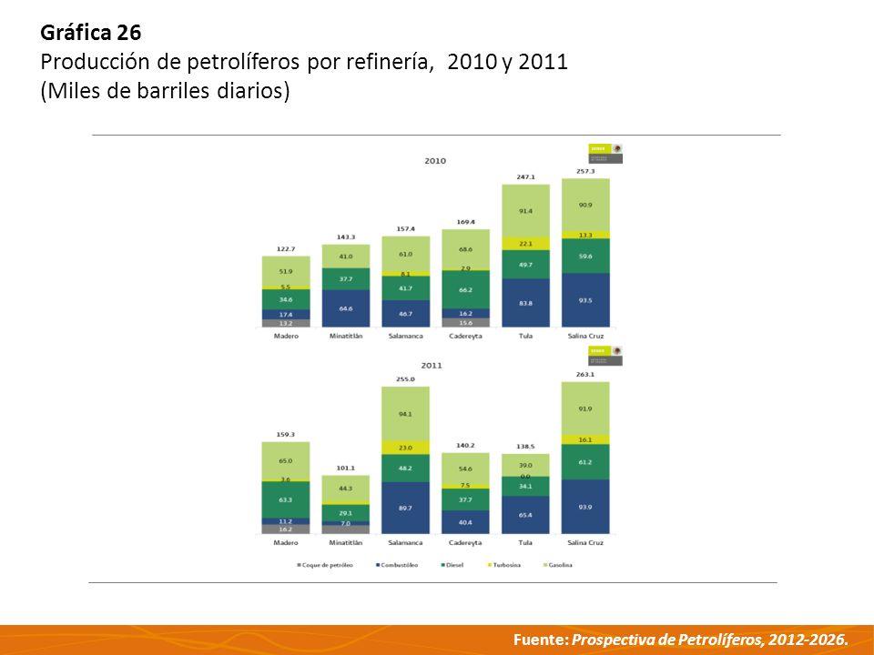 Fuente: Prospectiva de Petrolíferos, 2012-2026. Gráfica 26 Producción de petrolíferos por refinería, 2010 y 2011 (Miles de barriles diarios)