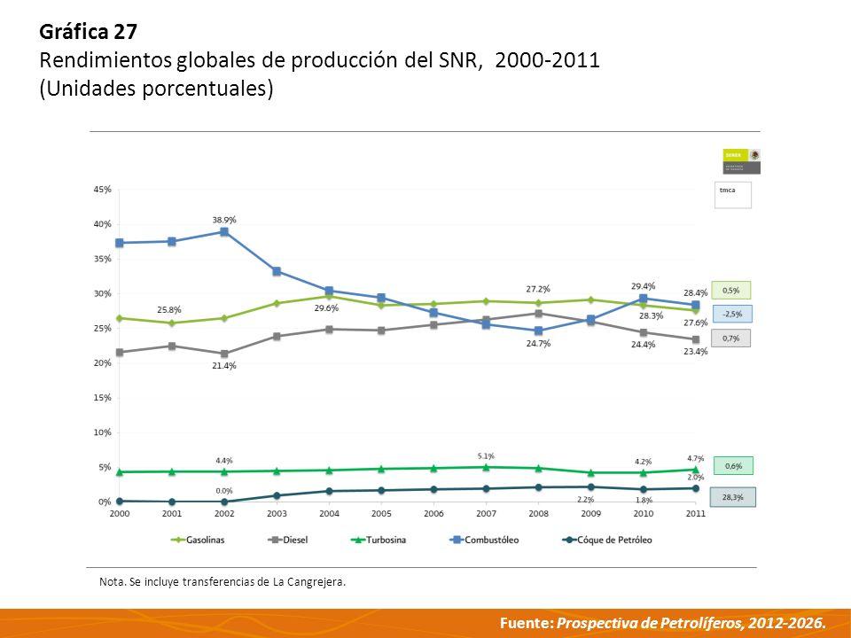 Fuente: Prospectiva de Petrolíferos, 2012-2026. Gráfica 27 Rendimientos globales de producción del SNR, 2000-2011 (Unidades porcentuales) Nota. Se inc