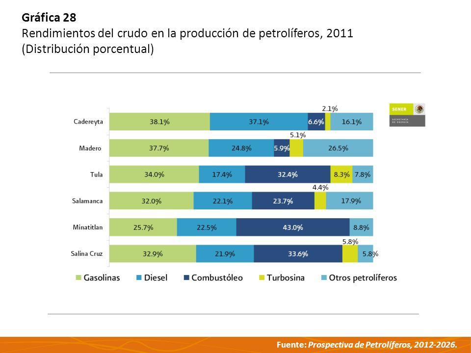 Fuente: Prospectiva de Petrolíferos, 2012-2026. Gráfica 28 Rendimientos del crudo en la producción de petrolíferos, 2011 (Distribución porcentual)