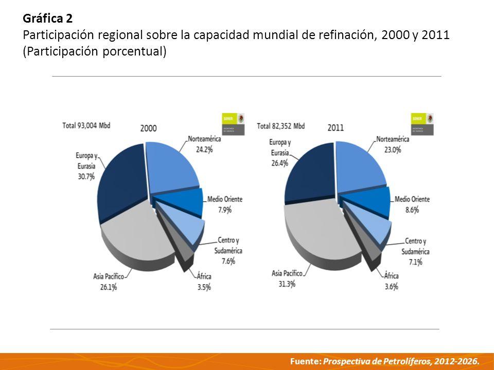 Fuente: Prospectiva de Petrolíferos, 2012-2026. Gráfica 2 Participación regional sobre la capacidad mundial de refinación, 2000 y 2011 (Participación
