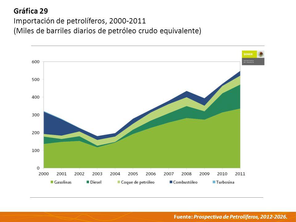 Fuente: Prospectiva de Petrolíferos, 2012-2026. Gráfica 29 Importación de petrolíferos, 2000-2011 (Miles de barriles diarios de petróleo crudo equival