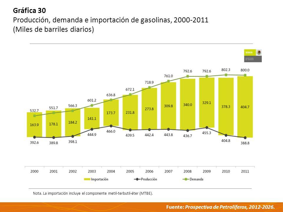 Fuente: Prospectiva de Petrolíferos, 2012-2026. Gráfica 30 Producción, demanda e importación de gasolinas, 2000-2011 (Miles de barriles diarios) Nota.