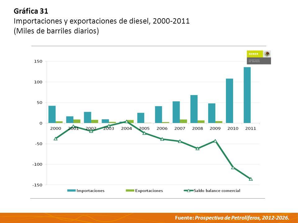 Fuente: Prospectiva de Petrolíferos, 2012-2026. Gráfica 31 Importaciones y exportaciones de diesel, 2000-2011 (Miles de barriles diarios)