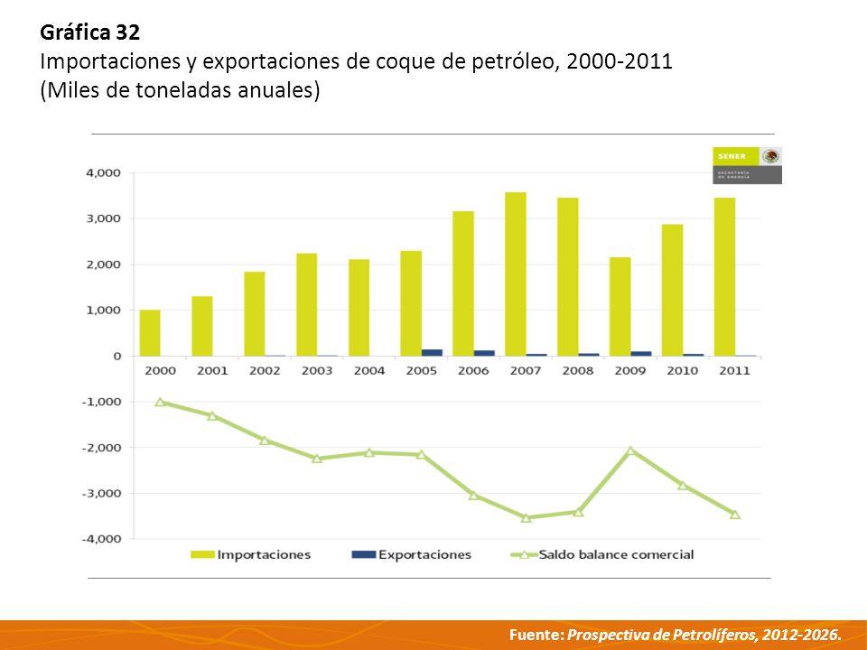 Fuente: Prospectiva de Petrolíferos, 2012-2026. Gráfica 32 Importaciones y exportaciones de coque de petróleo, 2000-2011 (Miles de toneladas anuales)