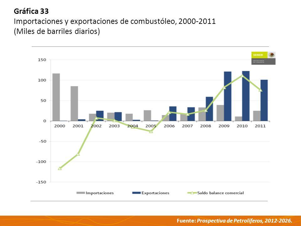 Fuente: Prospectiva de Petrolíferos, 2012-2026. Gráfica 33 Importaciones y exportaciones de combustóleo, 2000-2011 (Miles de barriles diarios)