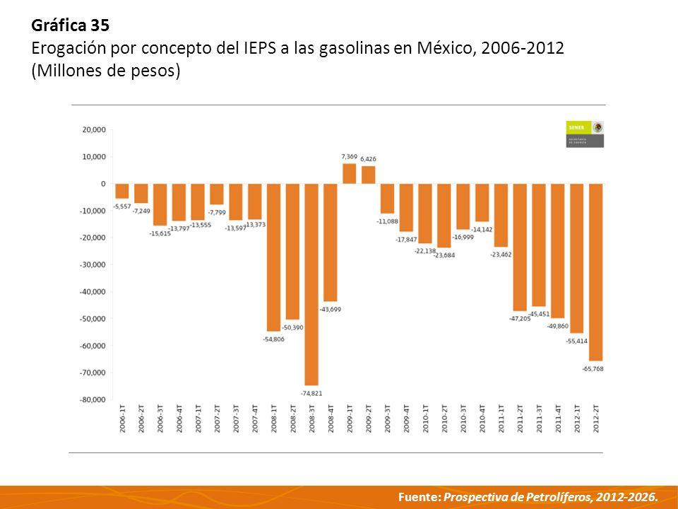 Fuente: Prospectiva de Petrolíferos, 2012-2026. Gráfica 35 Erogación por concepto del IEPS a las gasolinas en México, 2006-2012 (Millones de pesos)