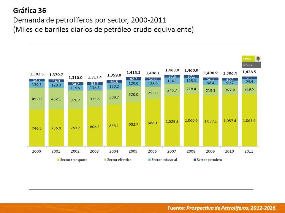 Fuente: Prospectiva de Petrolíferos, 2012-2026. Gráfica 36 Demanda de petrolíferos por sector, 2000-2011 (Miles de barriles diarios de petróleo crudo