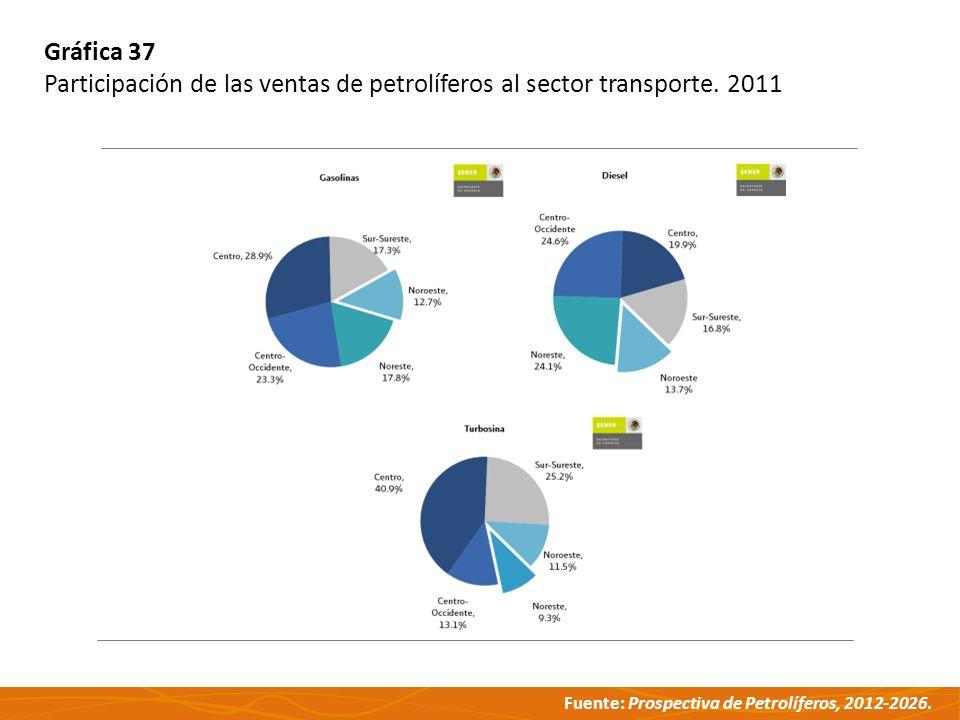 Fuente: Prospectiva de Petrolíferos, 2012-2026. Gráfica 37 Participación de las ventas de petrolíferos al sector transporte. 2011