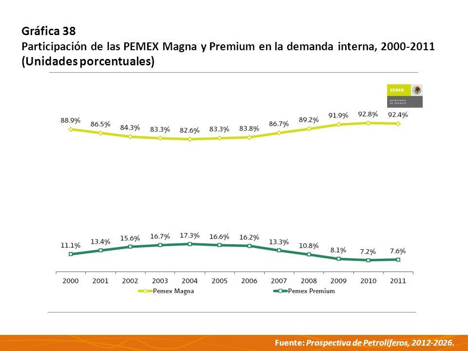 Fuente: Prospectiva de Petrolíferos, 2012-2026. Gráfica 38 Participación de las PEMEX Magna y Premium en la demanda interna, 2000-2011 (Unidades porce