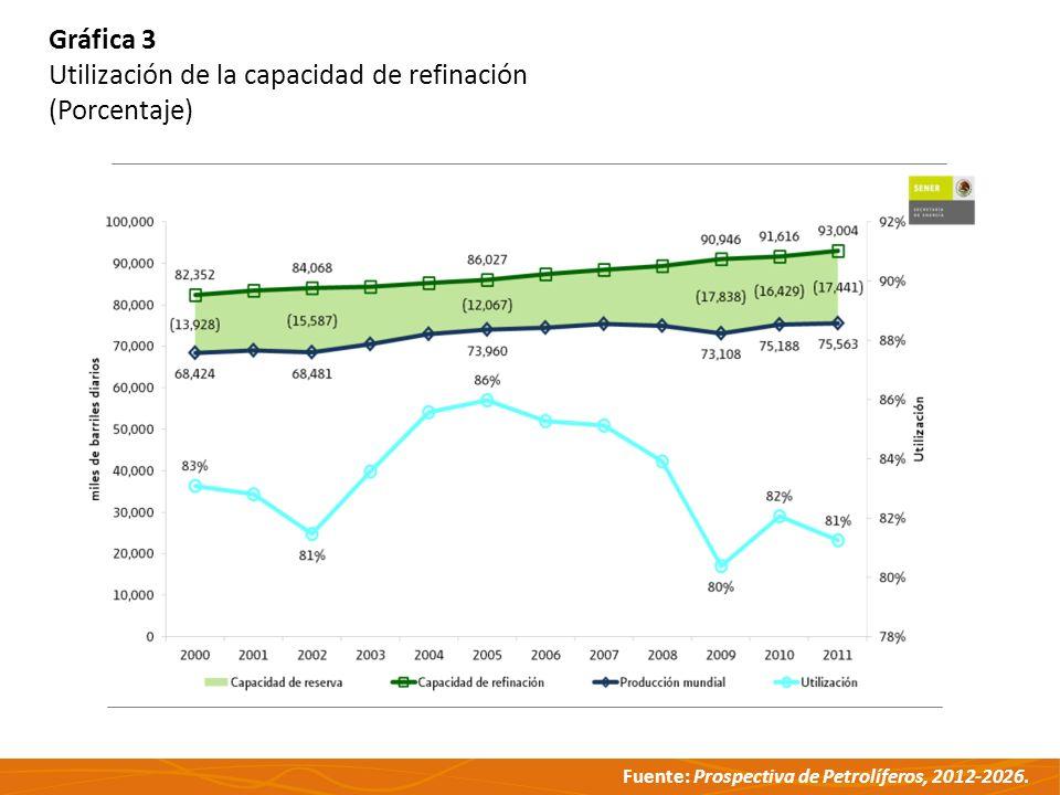 Fuente: Prospectiva de Petrolíferos, 2012-2026. Gráfica 3 Utilización de la capacidad de refinación (Porcentaje)