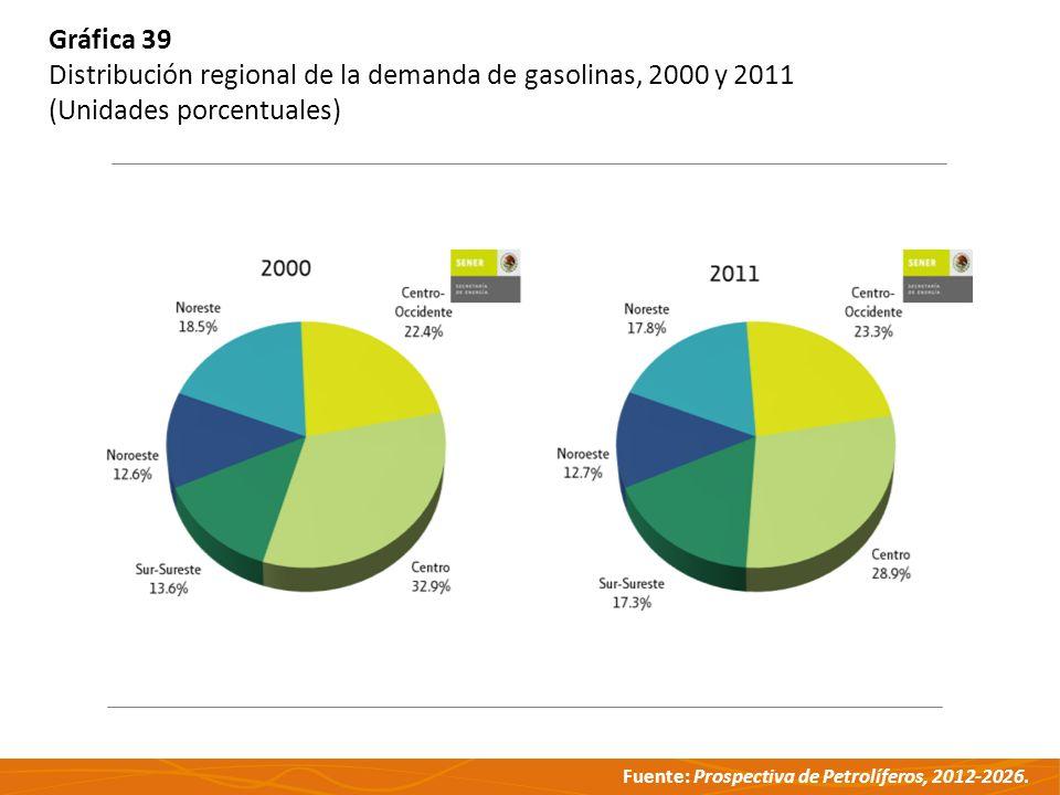 Fuente: Prospectiva de Petrolíferos, 2012-2026. Gráfica 39 Distribución regional de la demanda de gasolinas, 2000 y 2011 (Unidades porcentuales)