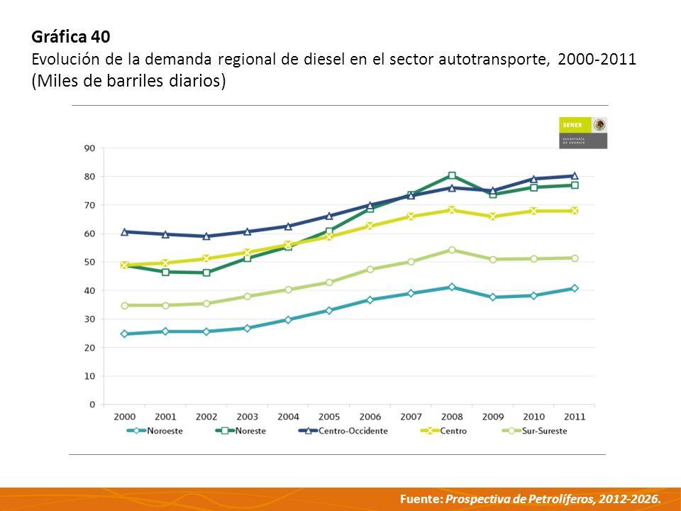 Fuente: Prospectiva de Petrolíferos, 2012-2026. Gráfica 40 Evolución de la demanda regional de diesel en el sector autotransporte, 2000-2011 (Miles de