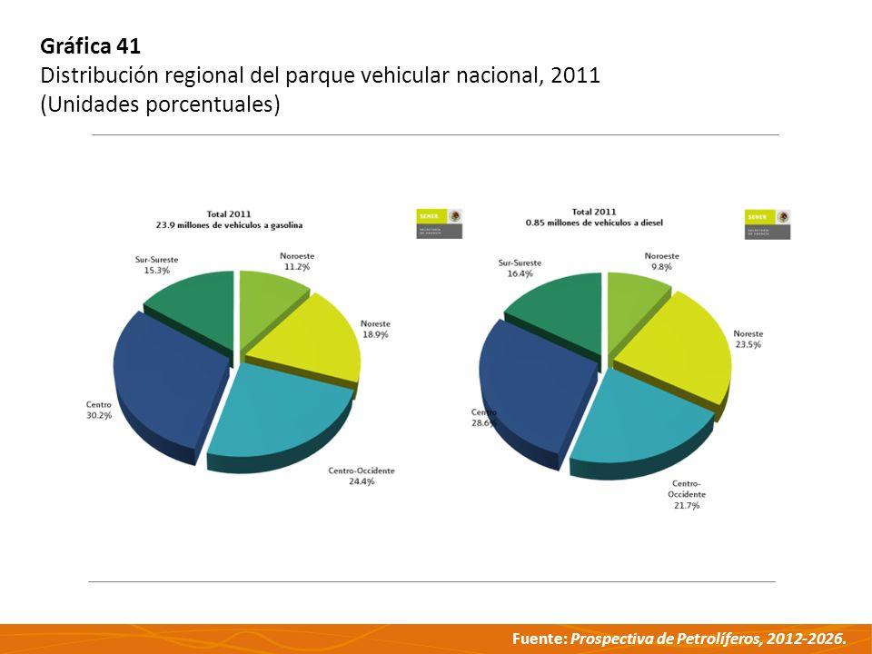 Fuente: Prospectiva de Petrolíferos, 2012-2026. Gráfica 41 Distribución regional del parque vehicular nacional, 2011 (Unidades porcentuales)