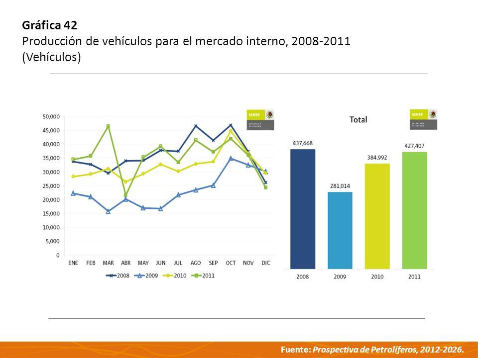 Fuente: Prospectiva de Petrolíferos, 2012-2026. Gráfica 42 Producción de vehículos para el mercado interno, 2008-2011 (Vehículos)