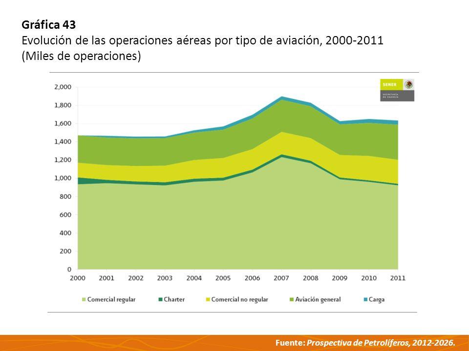 Fuente: Prospectiva de Petrolíferos, 2012-2026. Gráfica 43 Evolución de las operaciones aéreas por tipo de aviación, 2000-2011 (Miles de operaciones)