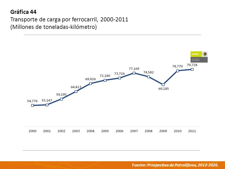 Fuente: Prospectiva de Petrolíferos, 2012-2026. Gráfica 44 Transporte de carga por ferrocarril, 2000-2011 (Millones de toneladas-kilómetro)