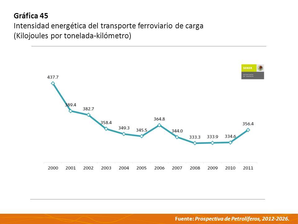 Fuente: Prospectiva de Petrolíferos, 2012-2026. Gráfica 45 Intensidad energética del transporte ferroviario de carga (Kilojoules por tonelada-kilómetr