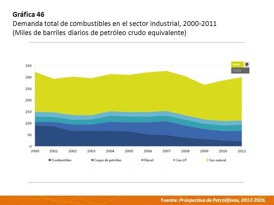 Fuente: Prospectiva de Petrolíferos, 2012-2026. Gráfica 46 Demanda total de combustibles en el sector industrial, 2000-2011 (Miles de barriles diarios