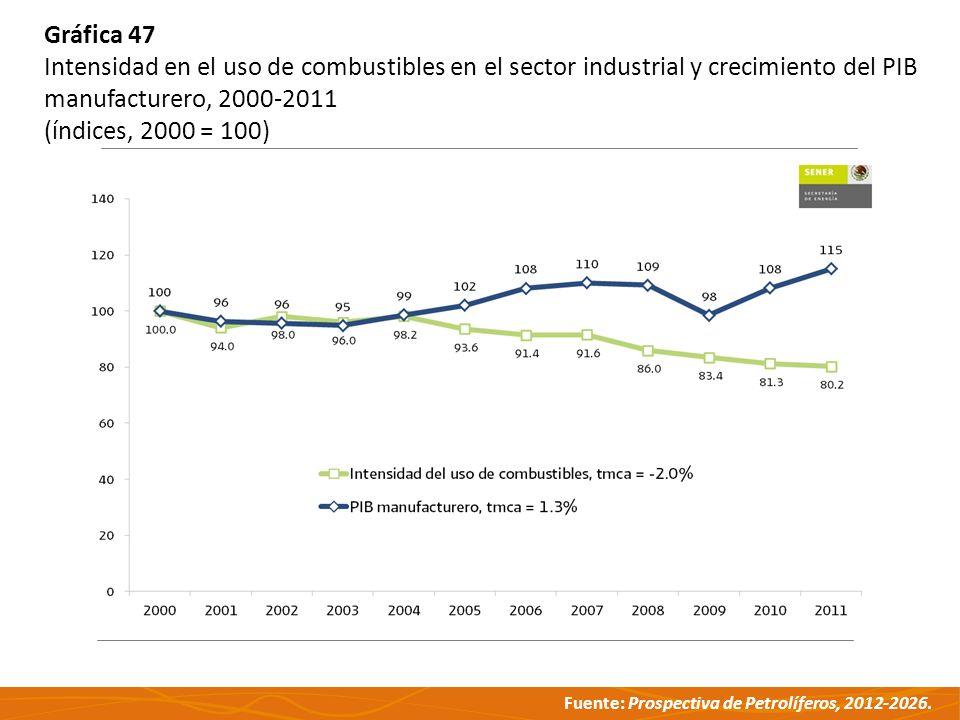 Fuente: Prospectiva de Petrolíferos, 2012-2026. Gráfica 47 Intensidad en el uso de combustibles en el sector industrial y crecimiento del PIB manufact