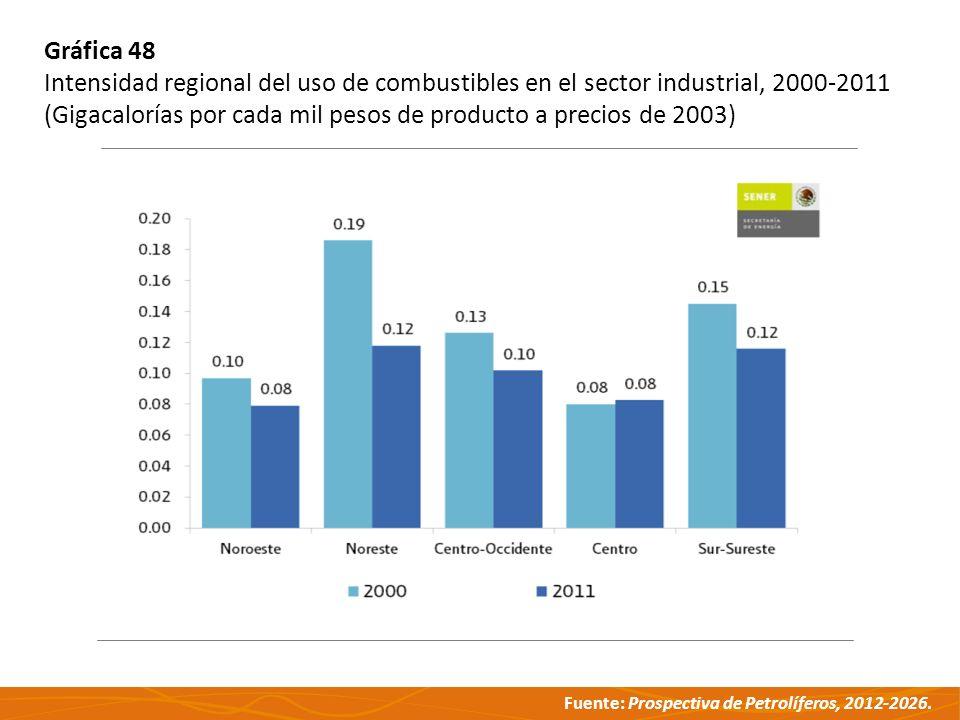 Fuente: Prospectiva de Petrolíferos, 2012-2026. Gráfica 48 Intensidad regional del uso de combustibles en el sector industrial, 2000-2011 (Gigacaloría