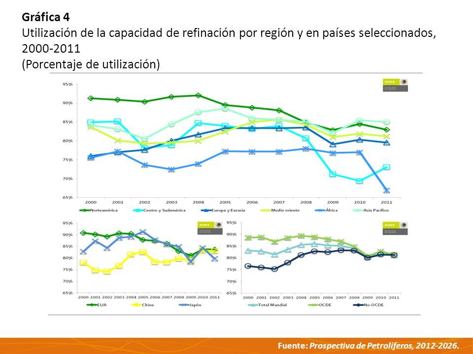 Fuente: Prospectiva de Petrolíferos, 2012-2026. Gráfica 4 Utilización de la capacidad de refinación por región y en países seleccionados, 2000-2011 (P