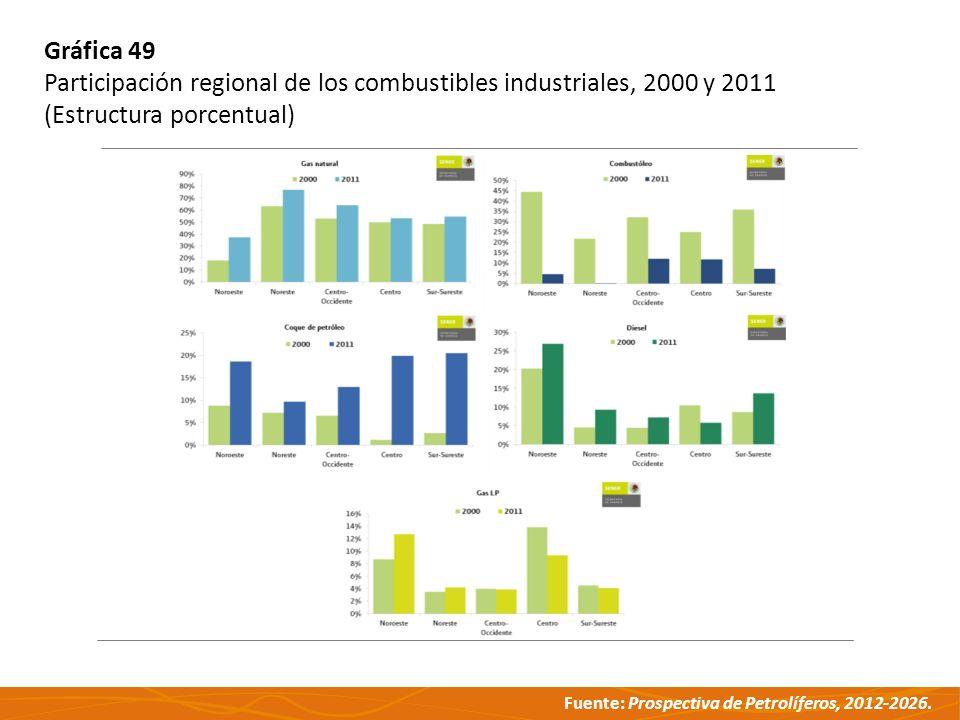 Fuente: Prospectiva de Petrolíferos, 2012-2026. Gráfica 49 Participación regional de los combustibles industriales, 2000 y 2011 (Estructura porcentual