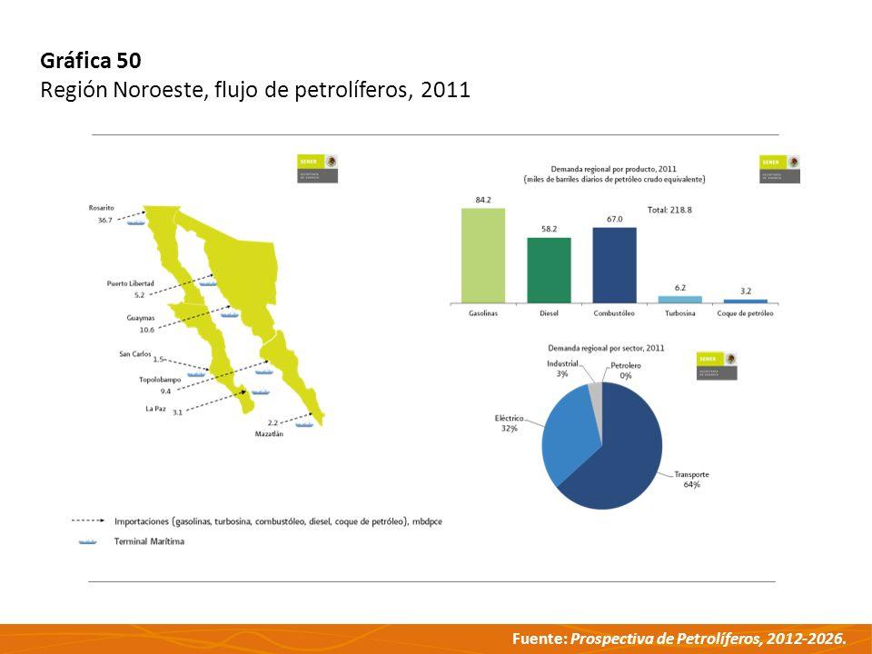 Fuente: Prospectiva de Petrolíferos, 2012-2026. Gráfica 50 Región Noroeste, flujo de petrolíferos, 2011