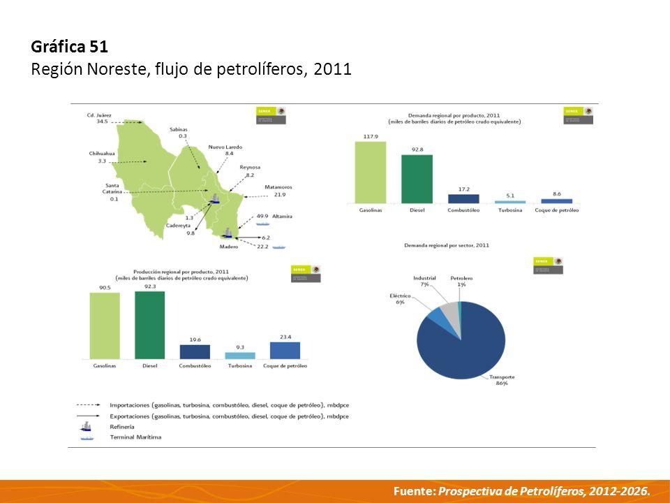 Fuente: Prospectiva de Petrolíferos, 2012-2026. Gráfica 51 Región Noreste, flujo de petrolíferos, 2011