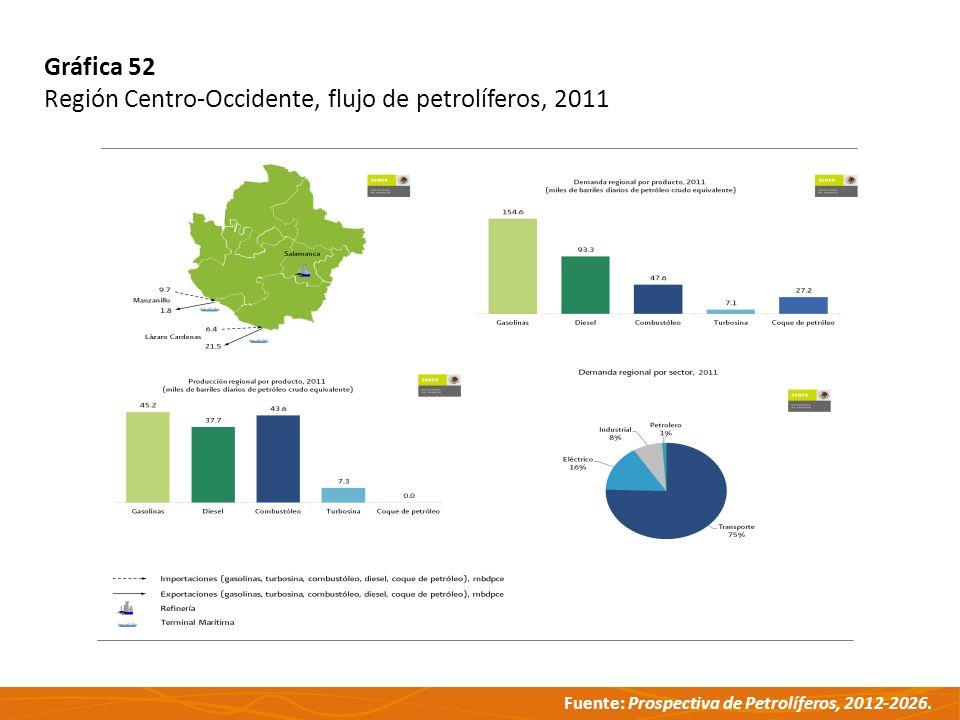 Fuente: Prospectiva de Petrolíferos, 2012-2026. Gráfica 52 Región Centro-Occidente, flujo de petrolíferos, 2011