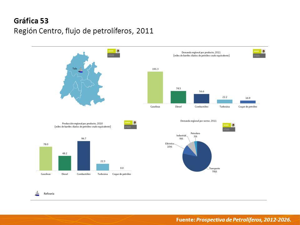 Fuente: Prospectiva de Petrolíferos, 2012-2026. Gráfica 53 Región Centro, flujo de petrolíferos, 2011
