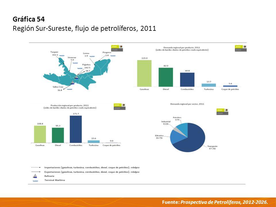 Fuente: Prospectiva de Petrolíferos, 2012-2026. Gráfica 54 Región Sur-Sureste, flujo de petrolíferos, 2011
