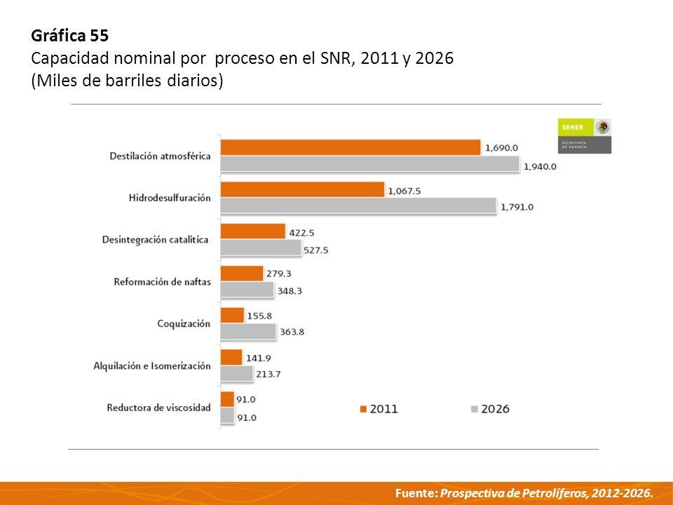 Fuente: Prospectiva de Petrolíferos, 2012-2026. Gráfica 55 Capacidad nominal por proceso en el SNR, 2011 y 2026 (Miles de barriles diarios)